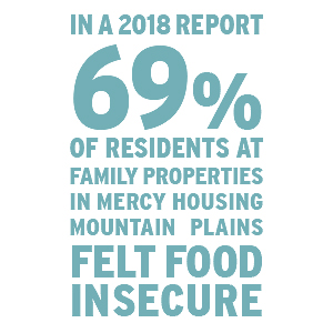 In 2018, 69% of residents at family properties in Mercy Housing Mountain Plains, felt food insecure