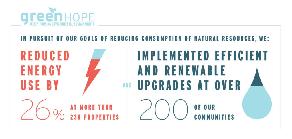 twenty six percent reduced energy and 200 communities implement efficient and renewable upgrades to 200 communities
