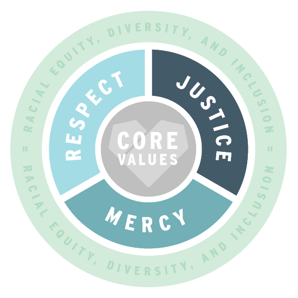 Core Values Graphic: REspect, Justice Mercy, Racial Equity, Diversity, Inclusion